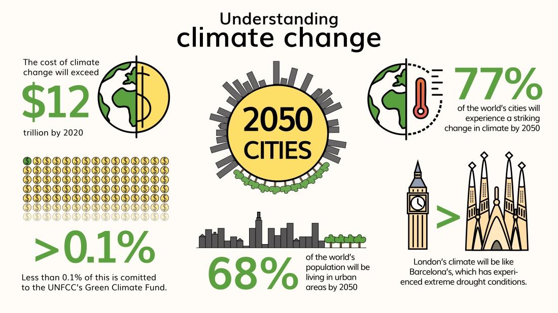 Infographic 2050 cities-01